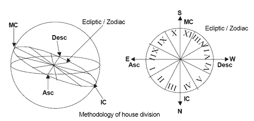 House system in astrology birth charts
